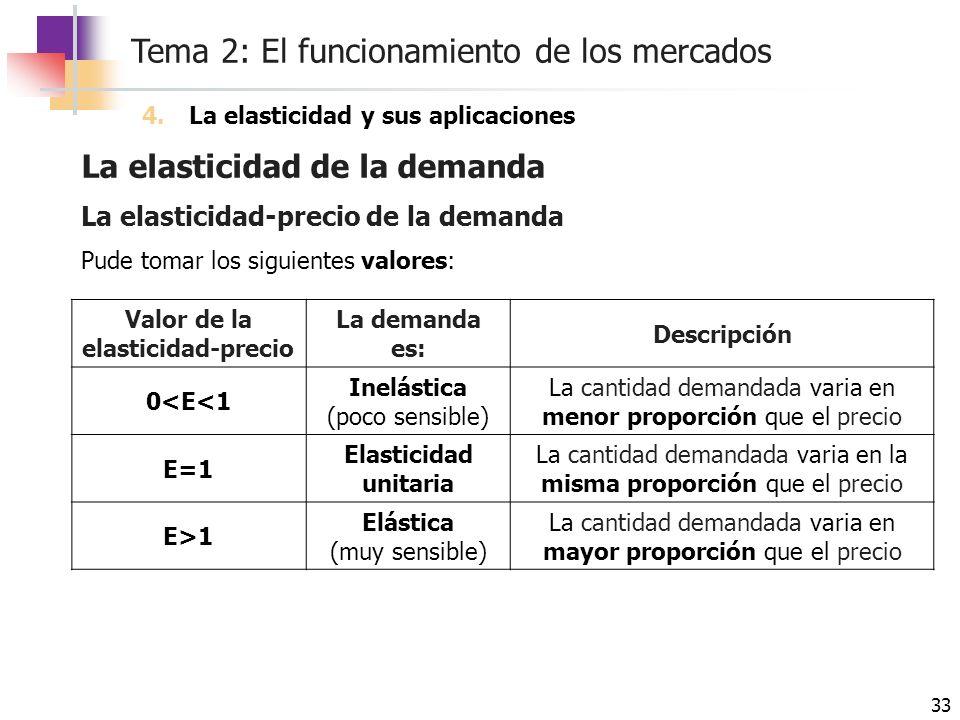 Tema 2: El funcionamiento de los mercados 33 La elasticidad de la demanda 4.La elasticidad y sus aplicaciones La elasticidad-precio de la demanda Pude