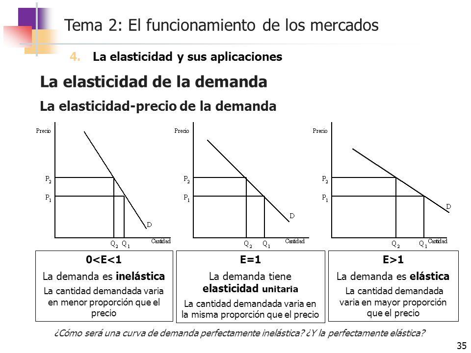 Tema 2: El funcionamiento de los mercados 35 La elasticidad de la demanda 4.La elasticidad y sus aplicaciones La elasticidad-precio de la demanda 0<E<