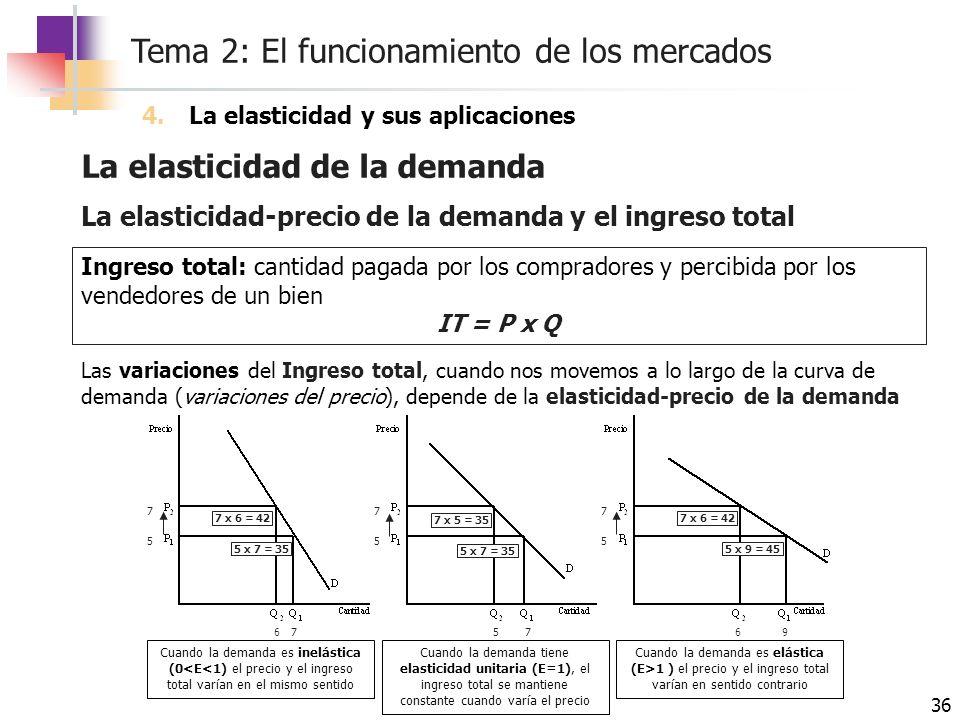 Tema 2: El funcionamiento de los mercados 36 La elasticidad de la demanda 4.La elasticidad y sus aplicaciones La elasticidad-precio de la demanda y el