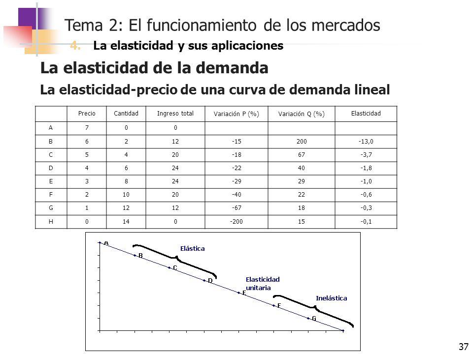 Tema 2: El funcionamiento de los mercados 37 La elasticidad de la demanda 4.La elasticidad y sus aplicaciones La elasticidad-precio de una curva de de