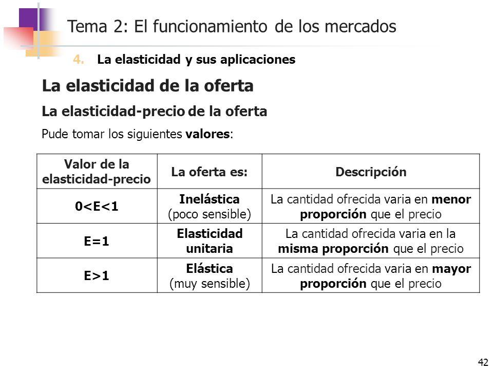 Tema 2: El funcionamiento de los mercados 42 La elasticidad de la oferta 4.La elasticidad y sus aplicaciones La elasticidad-precio de la oferta Pude t