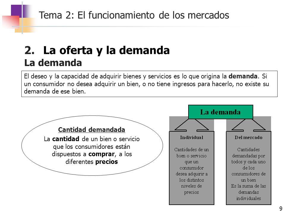 Tema 2: El funcionamiento de los mercados 9 El deseo y la capacidad de adquirir bienes y servicios es lo que origina la demanda. Si un consumidor no d