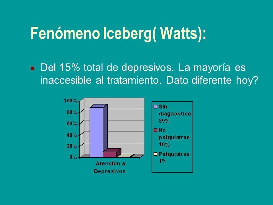 Fenómeno Iceberg( Watts): Del 15% total de depresivos. La mayoría es inaccesible al tratamiento. Dato diferente hoy?