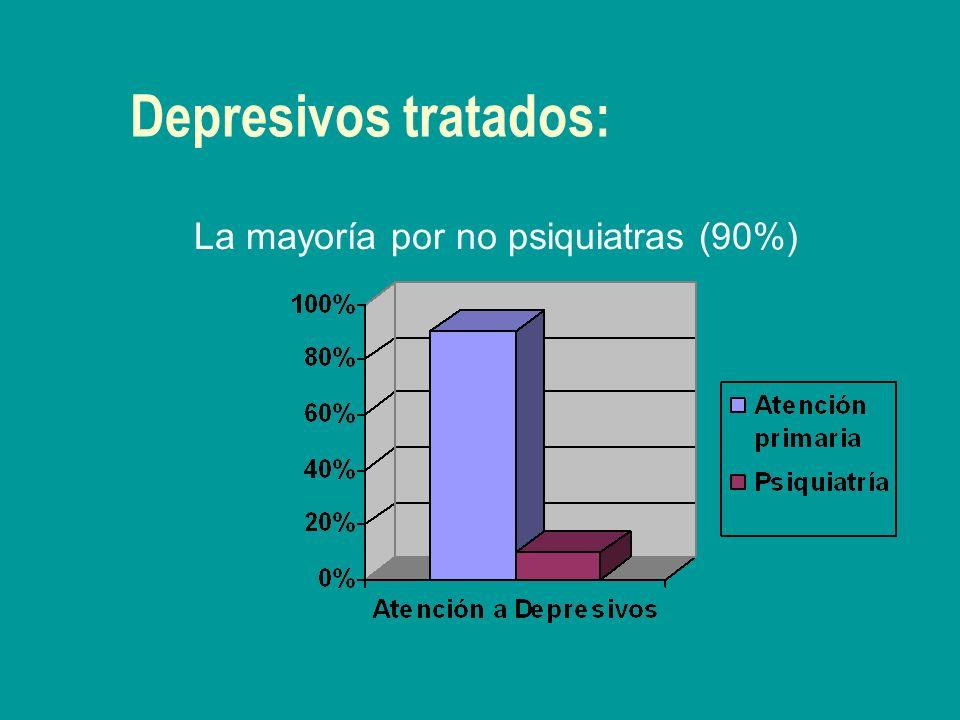 Depresivos tratados: La mayoría por no psiquiatras (90%)