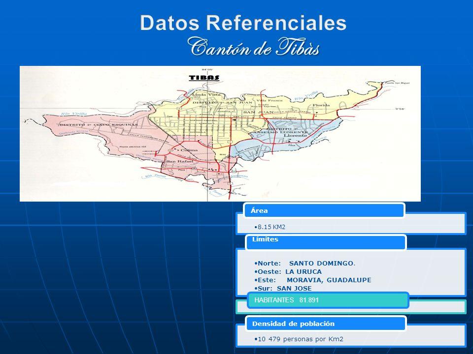 8.15 KM2 Área Norte: SANTO DOMINGO. Oeste: LA URUCA Este: MORAVIA, GUADALUPE Sur: SAN JOSE Límites HABITANTES 81.891 10 479 personas por Km2 Densidad
