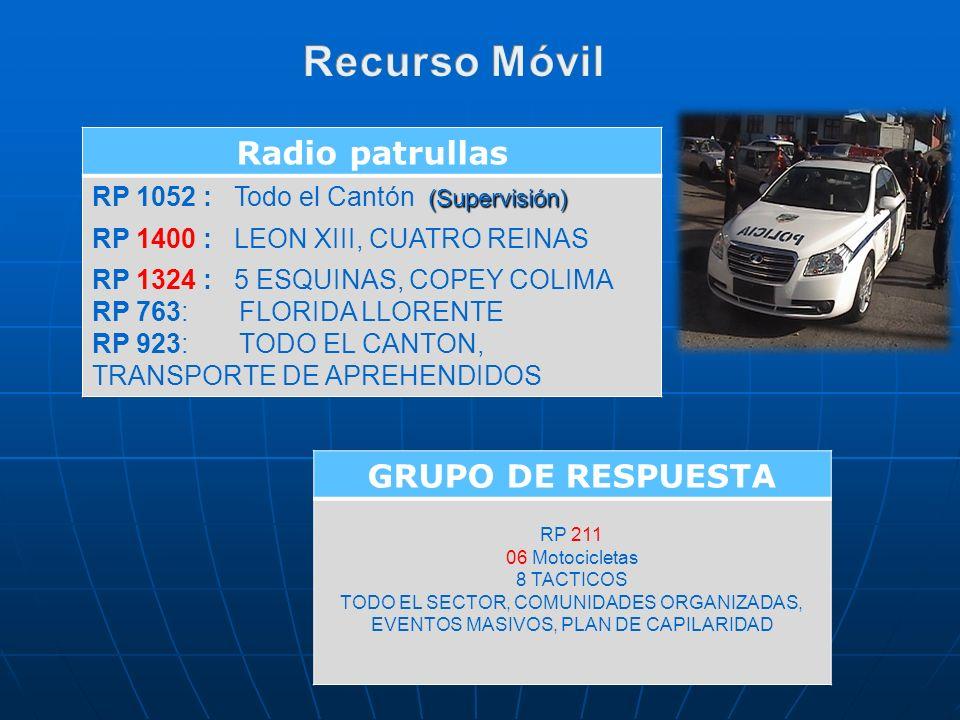 Radio patrullas (Supervisión) RP 1052 : Todo el Cantón (Supervisión) RP 1400 : LEON XIII, CUATRO REINAS RP 1324 : 5 ESQUINAS, COPEY COLIMA RP 763: FLO