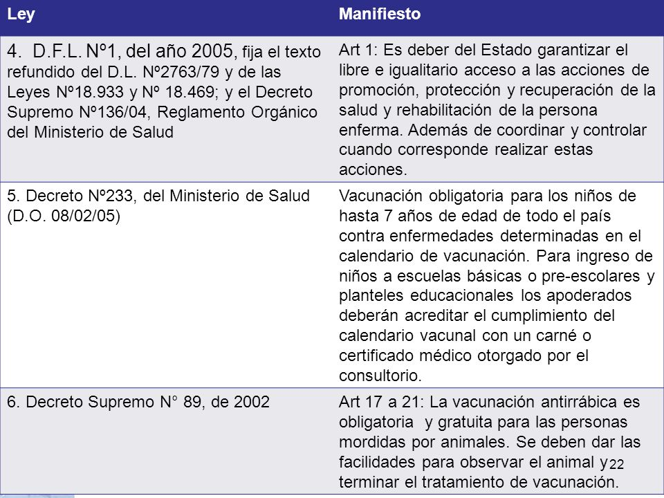 LeyManifiesto 4. D.F.L. Nº1, del año 2005, fija el texto refundido del D.L. Nº2763/79 y de las Leyes Nº18.933 y Nº 18.469; y el Decreto Supremo Nº136/