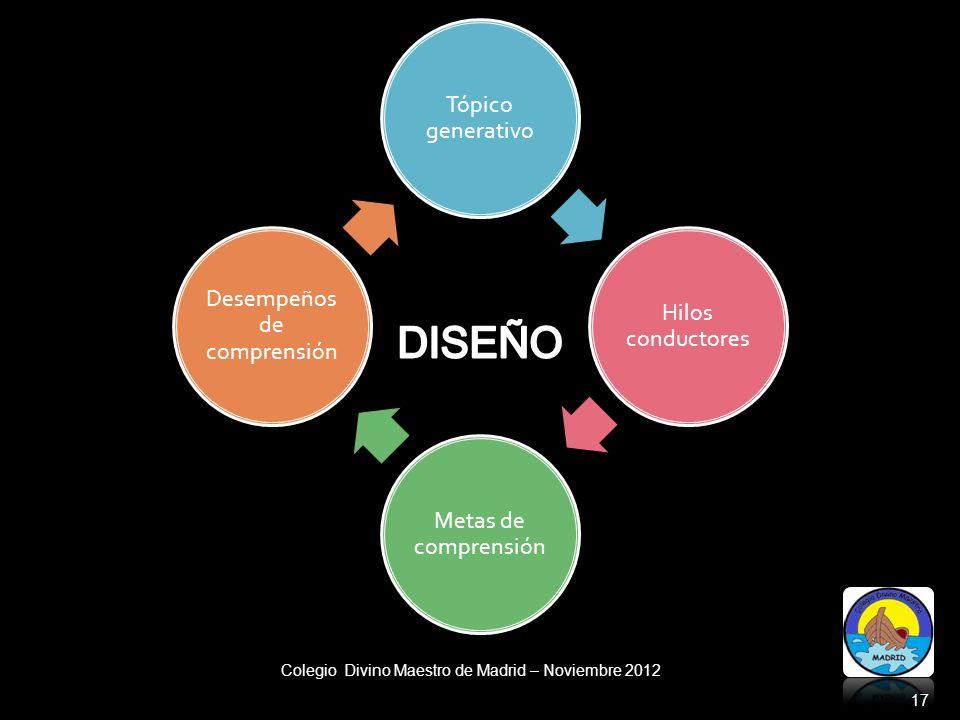 Colegio Divino Maestro de Madrid – Noviembre 2012 17 Tópico generativo Hilos conductores Metas de comprensión Desempeños de comprensión