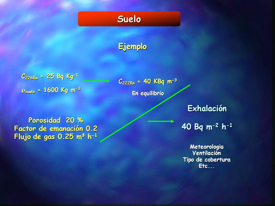 Suelo Ejemplo C 226Ra = 25 Bq Kg -1 suelo = 1600 Kg m -3 suelo = 1600 Kg m -3 C 222Rn = 40 KBq m -3 En equilibrio Porosidad 20 % Factor de emanación 0