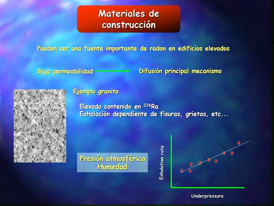 Materiales de construcción Pueden ser una fuente importante de radon en edificios elevados Baja permeabilidad Difusión principal mecanismo Ejemplo gra