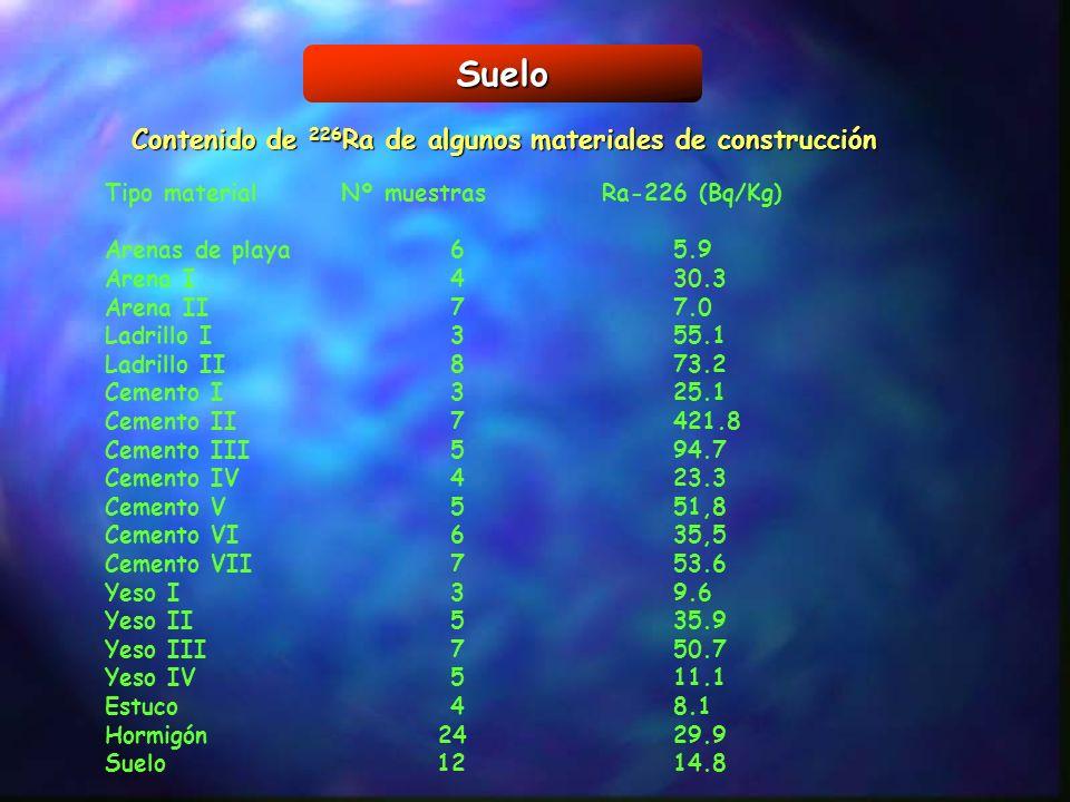 Suelo Tipo material Nº muestras Ra-226 (Bq/Kg) Arenas de playa65.9 Arena I430.3 Arena II77.0 Ladrillo I355.1 Ladrillo II873.2 Cemento I325.1 Cemento I