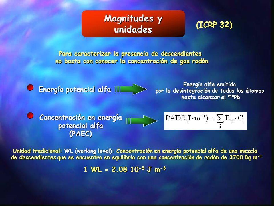 Magnitudes y unidades Energía potencial alfa Energia alfa emitida por la desintegración de todos los átomos hasta alcanzar el 210 Pb Para caracterizar