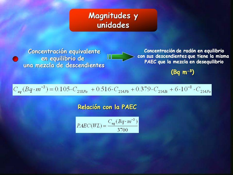 Magnitudes y unidades Concentración equivalente en equilibrio de una mezcla de descendientes Concentración de radón en equilibrio con sus descendiente