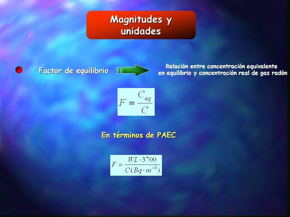 Magnitudes y unidades Factor de equilibrio Relación entre concentración equivalente en equilibrio y concentración real de gas radón En términos de PAE
