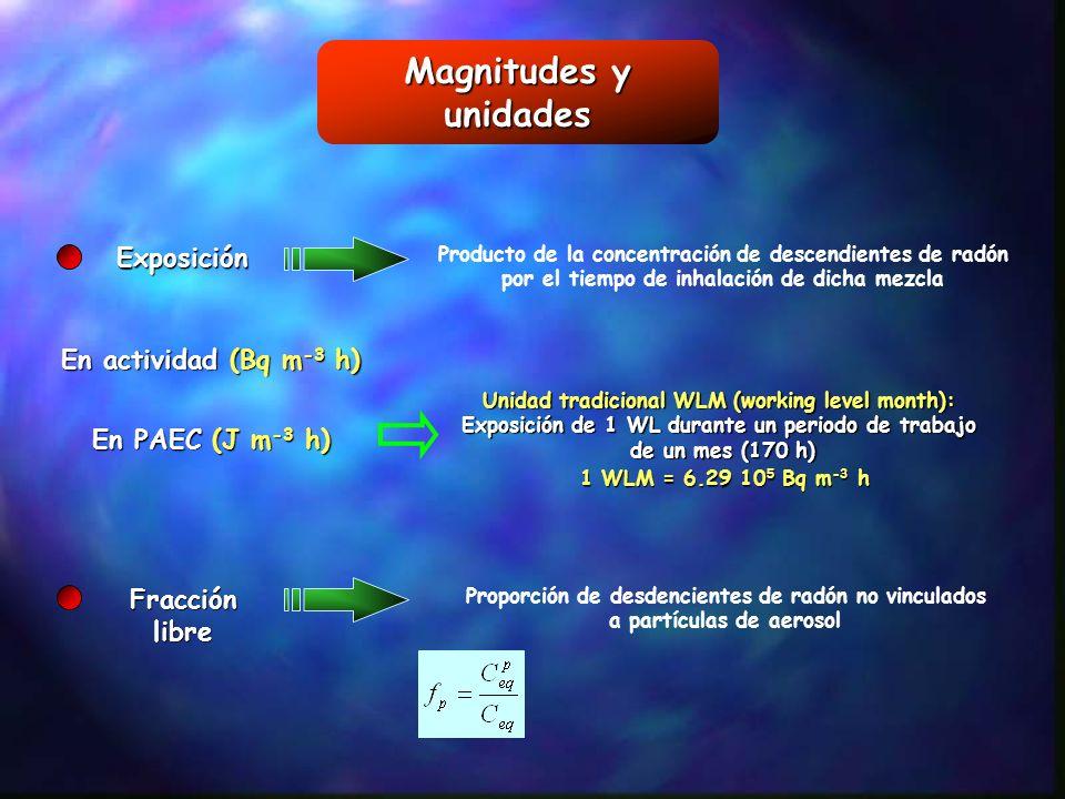 Magnitudes y unidades Exposición Producto de la concentración de descendientes de radón por el tiempo de inhalación de dicha mezcla En actividad (Bq m