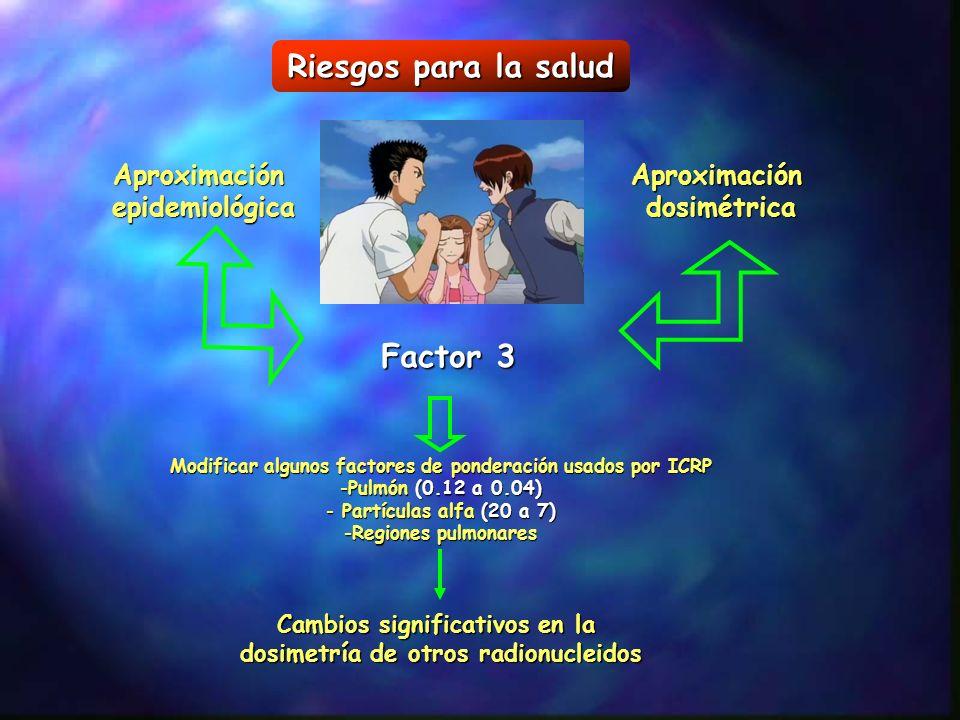 Riesgos para la salud AproximaciónepidemiológicaAproximacióndosimétrica Factor 3 Modificar algunos factores de ponderación usados por ICRP -Pulmón (0.