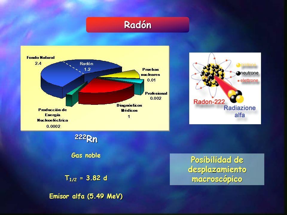 Radón Gas noble Emisor alfa (5.49 MeV) T 1/2 = 3.82 d 222 Rn Posibilidad de desplazamiento macroscópico