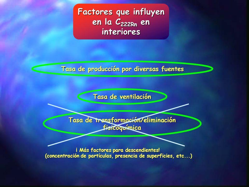 Riesgos para la salud Detrimento por exposición a radón (A) Datos población minera 3 10 -4 WLM -1 Detrimento por unidad de dosis efectiva (B) Datos Hiroshima Nagasaki Experimentos en animales Público 7.3 10 -5 mSv -1 Trabajadores 5.6 10 -5 mSv -1 Coeficientes de conversión a dosis efectiva Público 3.88 mSv WLM -1 = 6.09 nSv por Bq m -3 h Trabajadores 5.06 mSv WLM -1 = 7.95 nSv por Bq m -3 h Para convertir a exposición a gas radón hay que conocer F (medida/bibliografía) Ej.