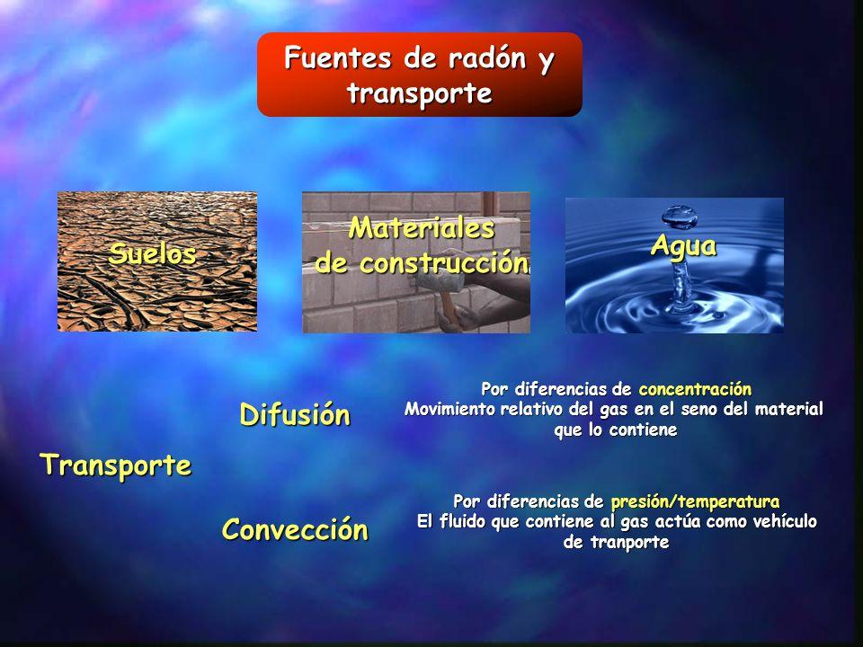 Suelo Generación de radón (desintegración de 226 Ra) (desintegración de 226 Ra) Radón en los poros Transporte Entrada en Espacio cerrado Emanación Disponibilidad de radon Migración DifusiónConvección HumedadTemperatura Tamaño de grano Posición de átomos en el grano Humedad Tamaño de grano porosidad Permeabilidad DiferenciasTemperatura Presion atmosférica Precipitaciones Salida al exterior Tipo de construcción Subestructura