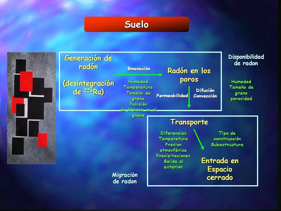 Suelo Generación de radón (desintegración de 226 Ra) (desintegración de 226 Ra) Radón en los poros Transporte Entrada en Espacio cerrado Emanación Dis