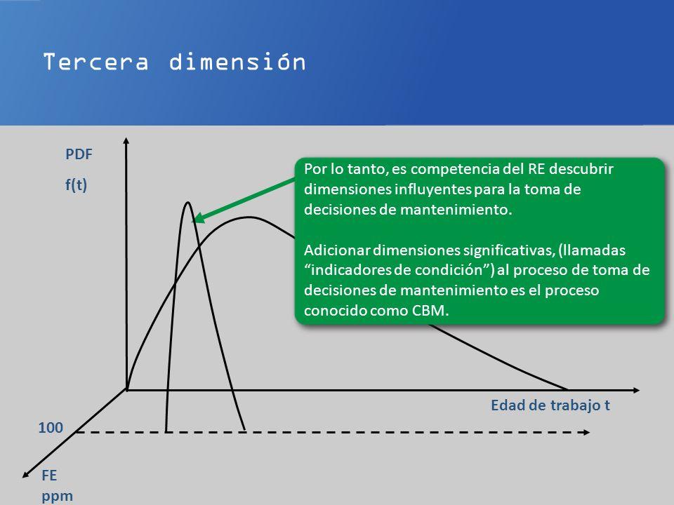 Edad de trabajo t PDF f(t) Por lo tanto, es competencia del RE descubrir dimensiones influyentes para la toma de decisiones de mantenimiento.