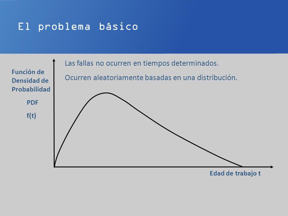 El problema básico Edad de trabajo t PDF f(t) Las fallas no ocurren en tiempos determinados.
