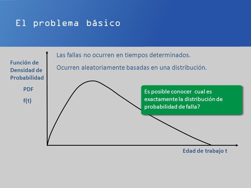 El proceso de decisión CBM Debe tomar en consideración 1.La probabilidad de falla en el próximo intervalo de tiempo 2.La severidad (consecuencias) de la falla.