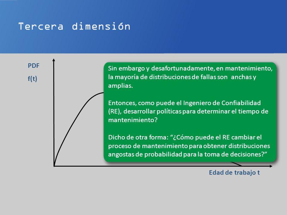 Tercera dimensión Edad de trabajo t PDF f(t) Sin embargo y desafortunadamente, en mantenimiento, la mayoría de distribuciones de fallas son anchas y amplias.