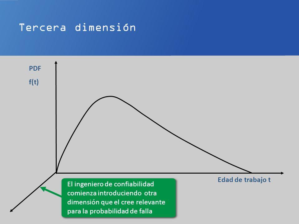 Edad de trabajo t PDF f(t) El ingeniero de confiabilidad comienza introduciendo otra dimensión que el cree relevante para la probabilidad de falla Tercera dimensión