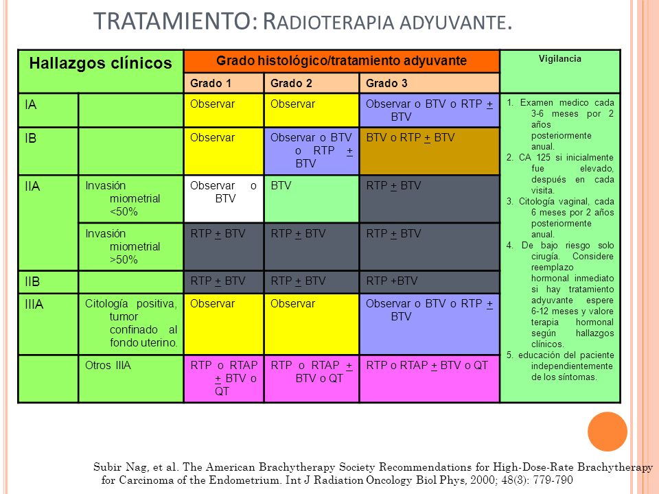TRATAMIENTO: R ADIOTERAPIA ADYUVANTE. Subir Nag, et al. The American Brachytherapy Society Recommendations for High-Dose-Rate Brachytherapy for Carcin