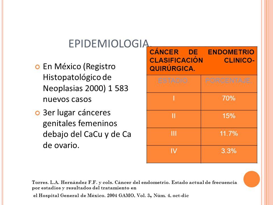 EPIDEMIOLOGIA. En México (Registro Histopatológico de Neoplasias 2000) 1 583 nuevos casos 3er lugar cánceres genitales femeninos debajo del CaCu y de