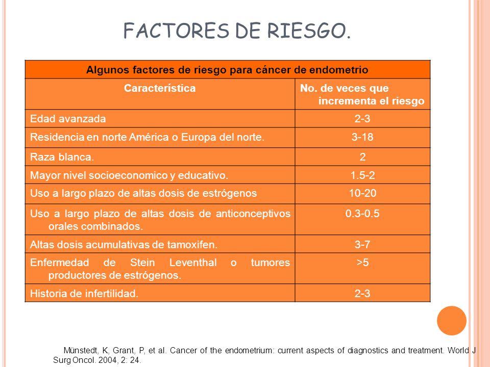 FACTORES DE RIESGO. Algunos factores de riesgo para cáncer de endometrio CaracterísticaNo. de veces que incrementa el riesgo Edad avanzada2-3 Residenc