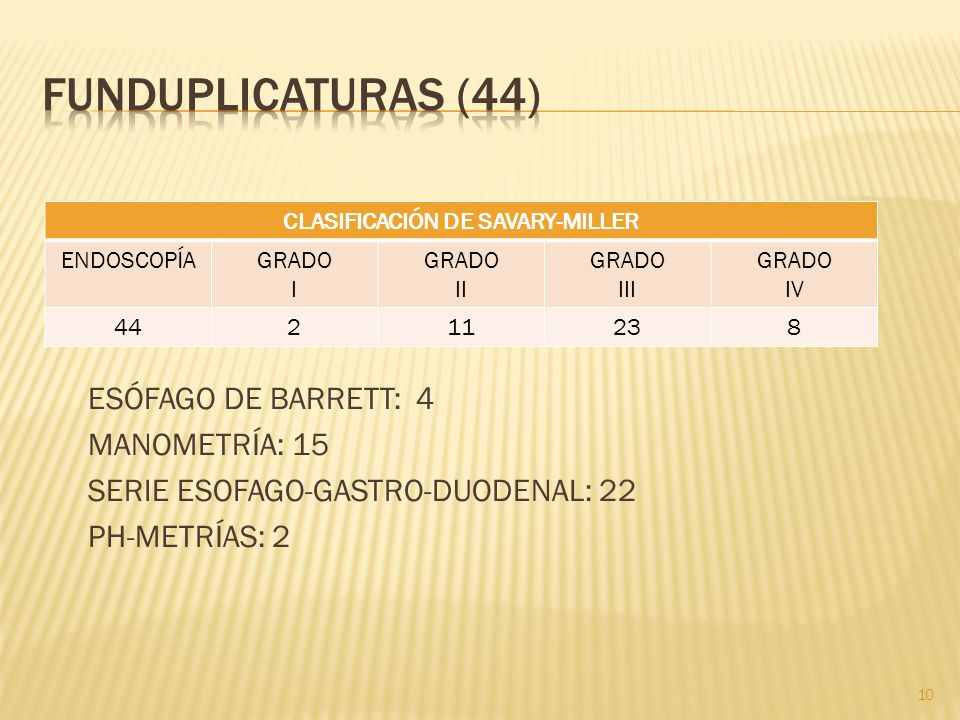 ESÓFAGO DE BARRETT: 4 MANOMETRÍA: 15 SERIE ESOFAGO-GASTRO-DUODENAL: 22 PH-METRÍAS: 2 10 CLASIFICACIÓN DE SAVARY-MILLER ENDOSCOPÍAGRADO I GRADO II GRAD