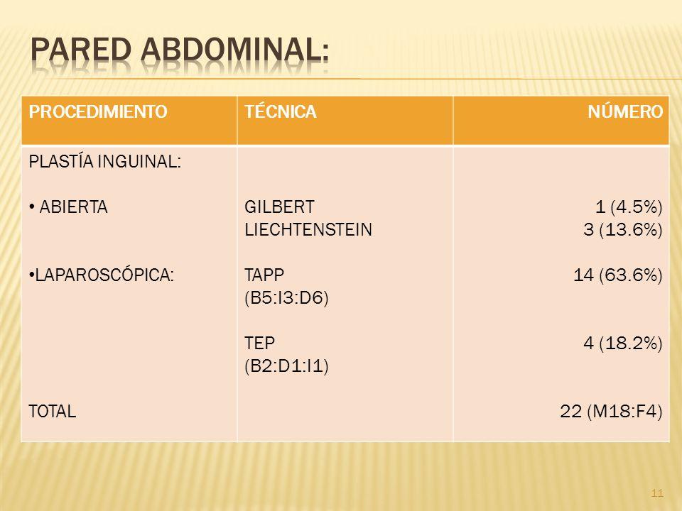 PROCEDIMIENTOTÉCNICANÚMERO PLASTÍA INGUINAL: ABIERTA LAPAROSCÓPICA: TOTAL GILBERT LIECHTENSTEIN TAPP (B5:I3:D6) TEP (B2:D1:I1) 1 (4.5%) 3 (13.6%) 14 (
