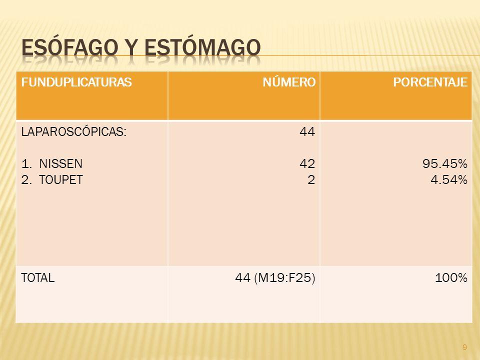 FUNDUPLICATURASNÚMEROPORCENTAJE LAPAROSCÓPICAS: 1.NISSEN 2.TOUPET 44 42 2 95.45% 4.54% TOTAL44 (M19:F25)100% 9