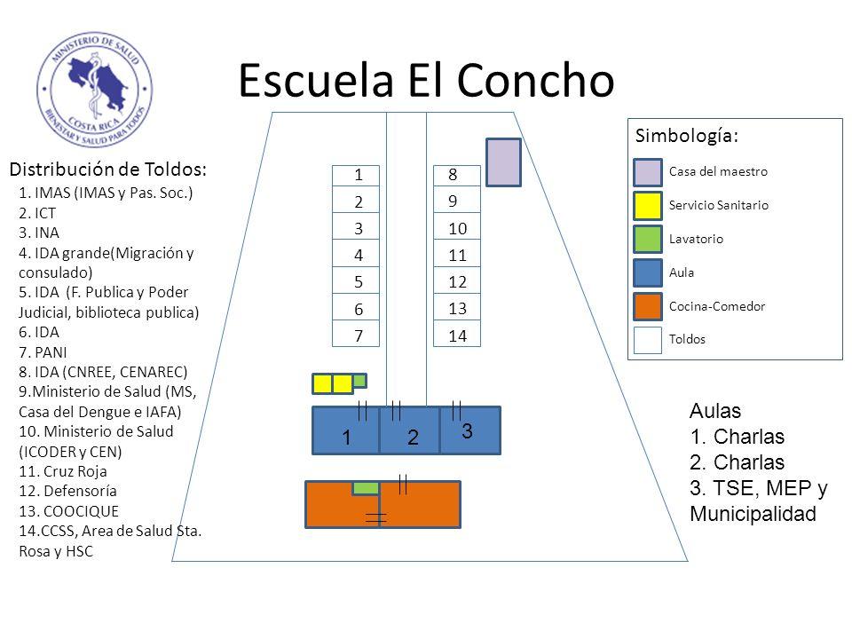 Escuela El Concho 1 2 3 4 5 6 7 8 9 10 11 12 13 Distribución de Toldos: 1. IMAS (IMAS y Pas. Soc.) 2. ICT 3. INA 4. IDA grande(Migración y consulado)