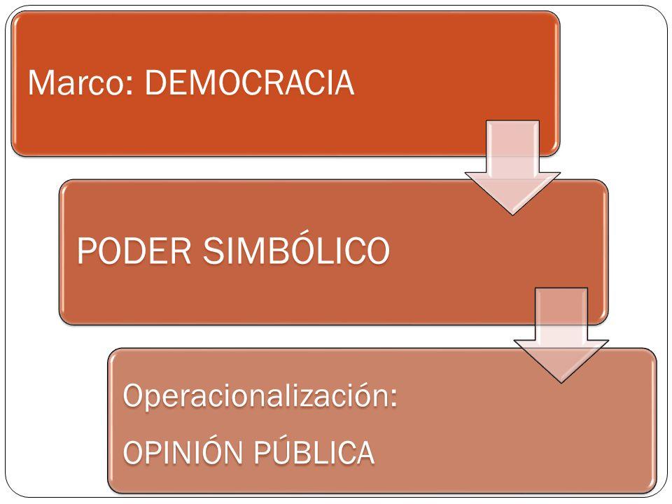Marco: DEMOCRACIA PODER SIMBÓLICO Operacionalización: OPINIÓN PÚBLICA
