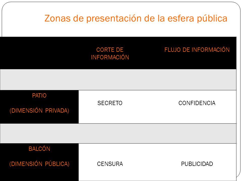 Zonas de presentación de la esfera pública CORTE DE INFORMACIÓN FLUJO DE INFORMACIÓN PATIO (DIMENSIÓN PRIVADA) SECRETOCONFIDENCIA BALCÓN (DIMENSIÓN PÚ