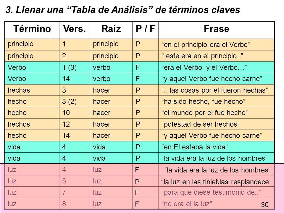 TérminoVers.RaizP / FFrase en el principio era el Verbo principio2 P este era en el principio.. Verbo1 (3)verboFera el Verbo, y el Verbo… Verbo14verbo