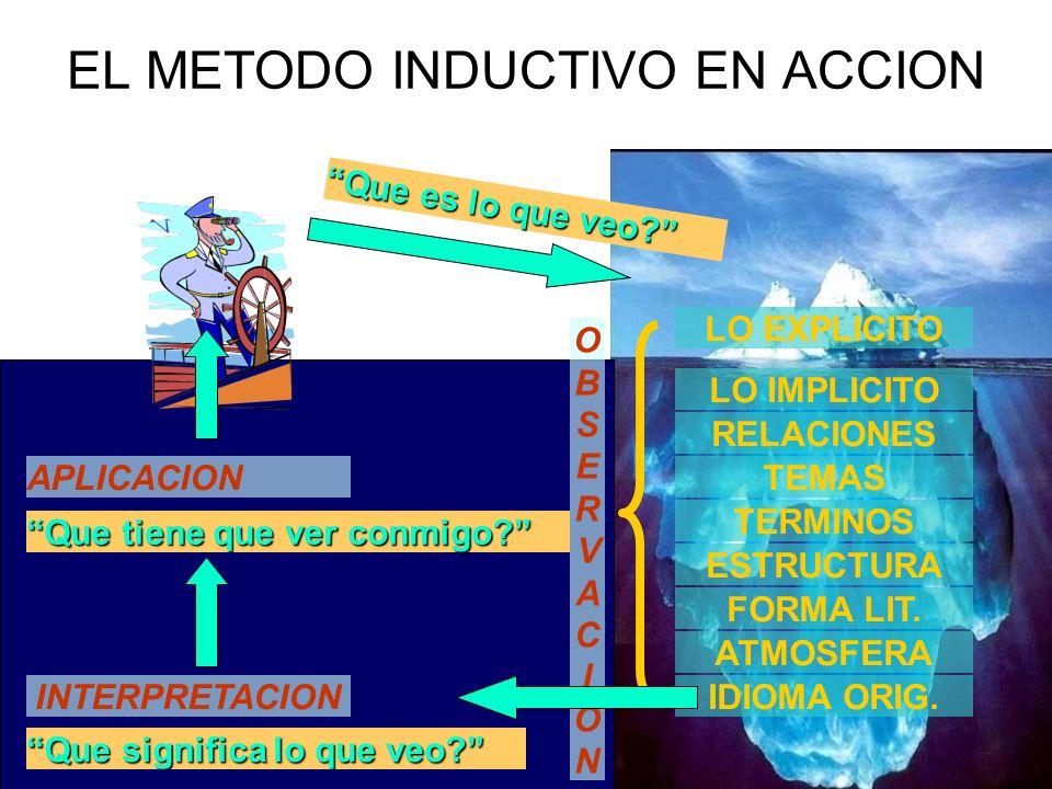 EL METODO INDUCTIVO EN ACCION LO EXPLICITO LO IMPLICITO TERMINOS ESTRUCTURA FORMA LIT. ATMOSFERA IDIOMA ORIG.INTERPRETACION OBSERVACIONOBSERVACION APL
