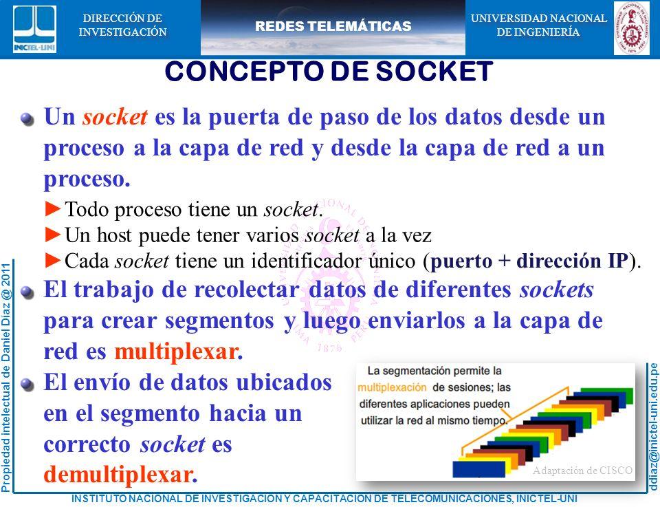ddiaz@inictel-uni.edu.pe INSTITUTO NACIONAL DE INVESTIGACION Y CAPACITACION DE TELECOMUNICACIONES, INICTEL-UNI Propiedad intelectual de Daniel Díaz @ 2011 REDES TELEMÁTICAS UNIVERSIDAD NACIONAL DE INGENIERÍA UNIVERSIDAD NACIONAL DE INGENIERÍA DIRECCIÓN DE INVESTIGACIÓN DIRECCIÓN DE INVESTIGACIÓN CONCEPTO DE SOCKET Un socket es la puerta de paso de los datos desde un proceso a la capa de red y desde la capa de red a un proceso.