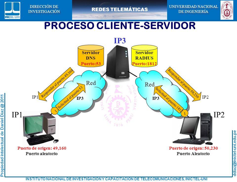ddiaz@inictel-uni.edu.pe INSTITUTO NACIONAL DE INVESTIGACION Y CAPACITACION DE TELECOMUNICACIONES, INICTEL-UNI Propiedad intelectual de Daniel Díaz @ 2011 REDES TELEMÁTICAS UNIVERSIDAD NACIONAL DE INGENIERÍA UNIVERSIDAD NACIONAL DE INGENIERÍA DIRECCIÓN DE INVESTIGACIÓN DIRECCIÓN DE INVESTIGACIÓN Servidor DNS Puerto:53 Servidor RADIUS Puerto:1812 Puerto de origen: 49,160 Puerto aleatorio Puerto de origen: 50,230 Puerto Aleatorio Red IP1IP2 IP3 PROCESO CLIENTE-SERVIDOR Responder al puerto 49,160 Responder al puerto 50,230 IP1IP2 1 Solicitud al puerto 53 Solicitud al puerto 1812 1 IP3