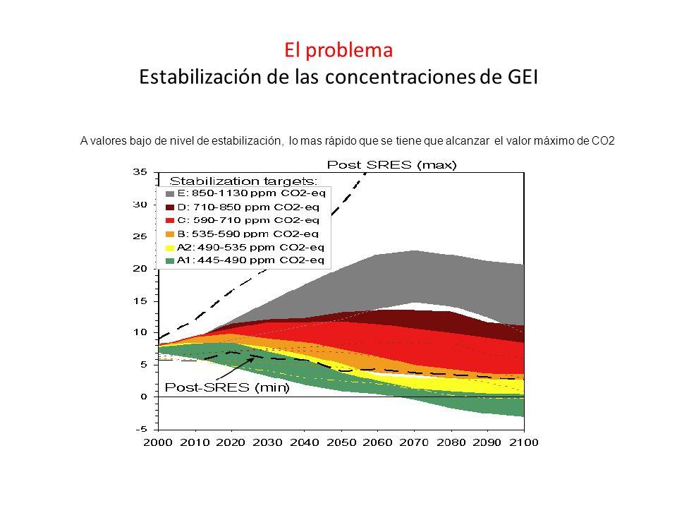 Sector Mitigación económica por sector con base de estudio de Planteamiento ascendente (bottom-up approach) IPCC Figura 4 Suministro de energía Transporte Edificios IndustriaAgriculturaBosquesDesechos Todos los sectores y regiones tienen potencial de contribución EIT= Economías en transición OECD = Organización para la cooperación y desarrollo económico World total = total mundial