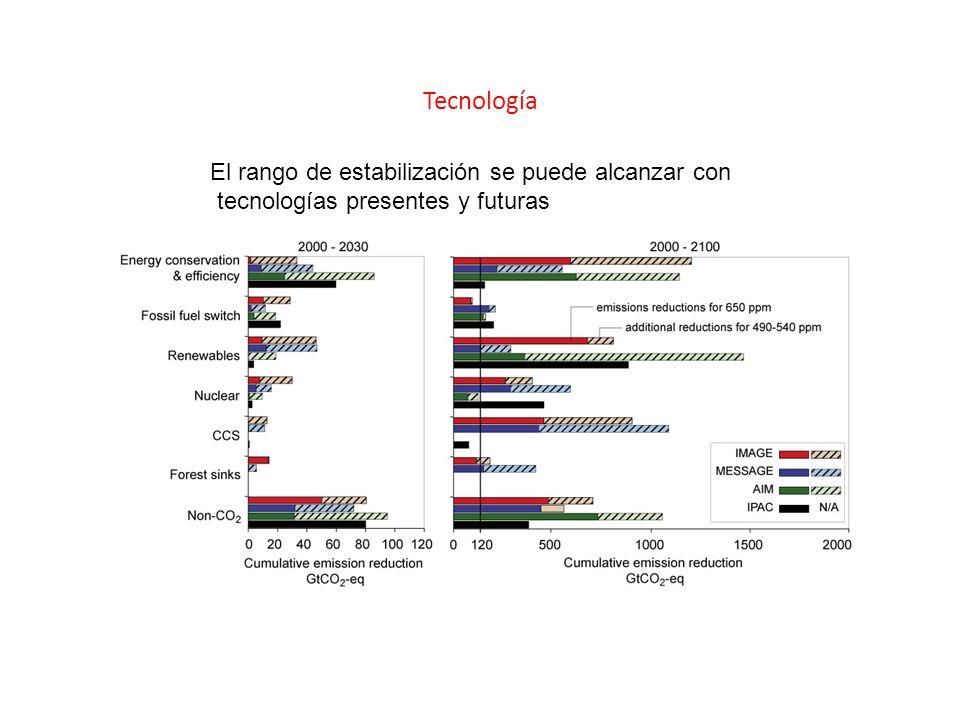 Tecnología El rango de estabilización se puede alcanzar con tecnologías presentes y futuras