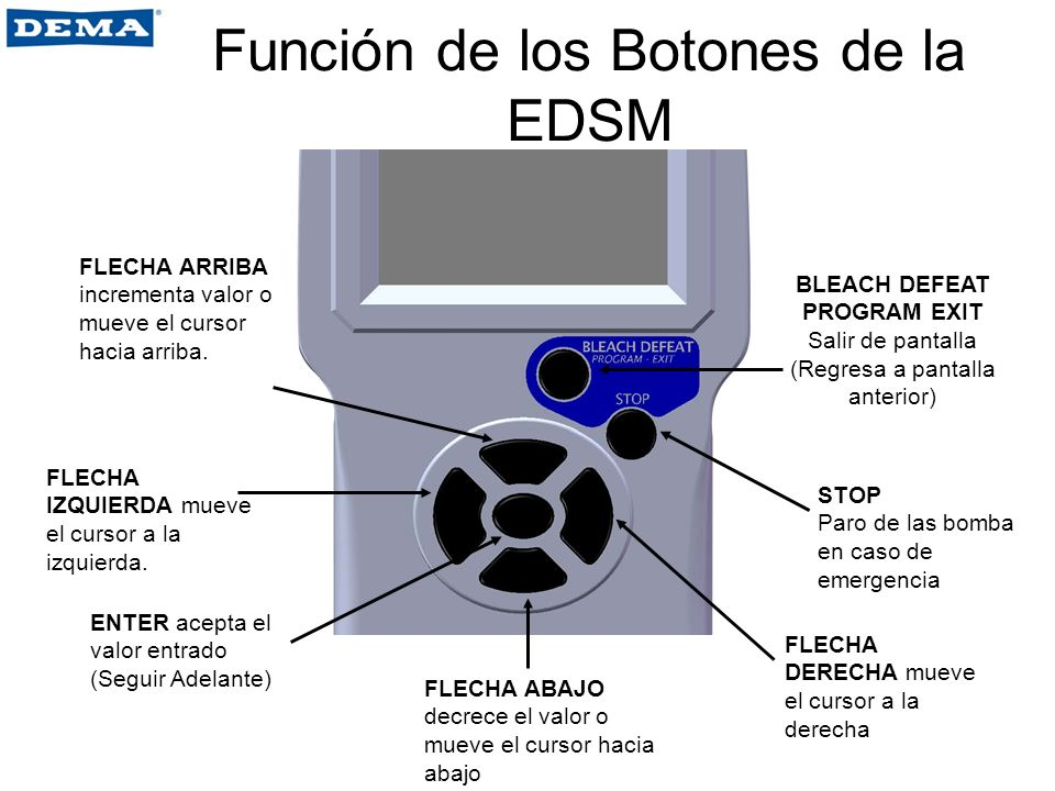 Función de los Botones de la EDSM FLECHA IZQUIERDA mueve el cursor a la izquierda. FLECHA ABAJO decrece el valor o mueve el cursor hacia abajo FLECHA