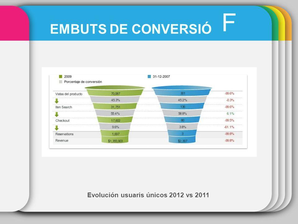 Evolución usuaris únicos 2012 vs 2011 F EMBUTS DE CONVERSIÓ