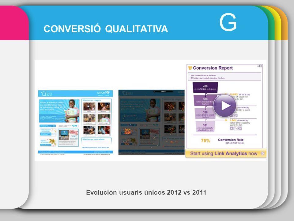 Evolución usuaris únicos 2012 vs 2011 G CONVERSIÓ QUALITATIVA