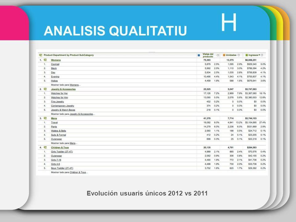 Evolución usuaris únicos 2012 vs 2011 H ANALISIS QUALITATIU