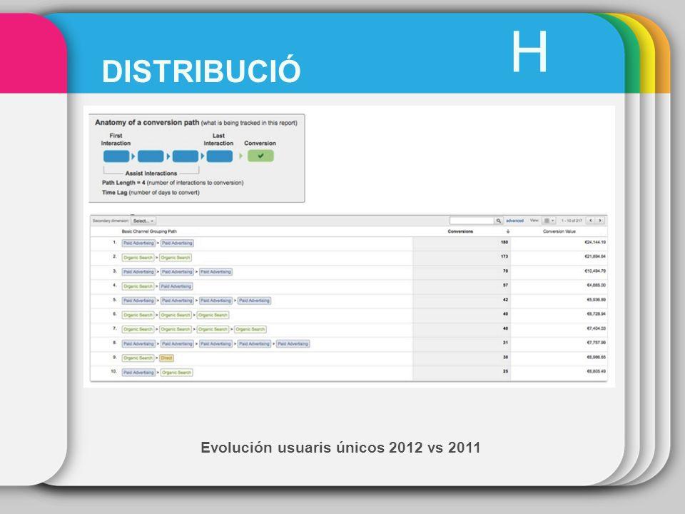 Evolución usuaris únicos 2012 vs 2011 H DISTRIBUCIÓ
