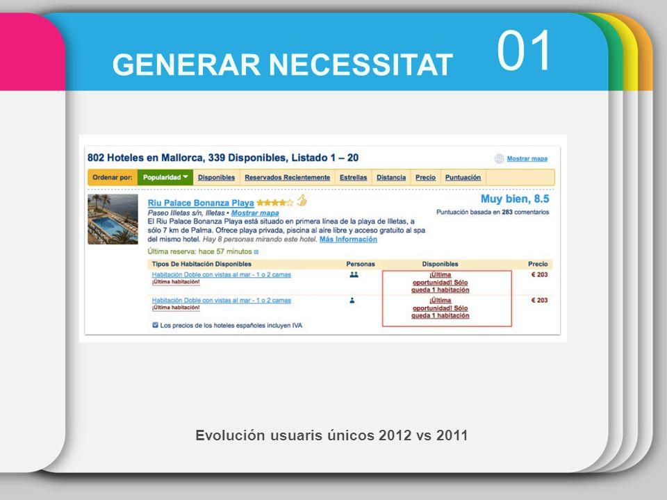 Evolución usuaris únicos 2012 vs 2011 01 GENERAR NECESSITAT